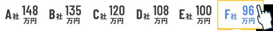 A社148万円 B社135万円 C社120万円 D社108万円 E社100万円 F社96万円