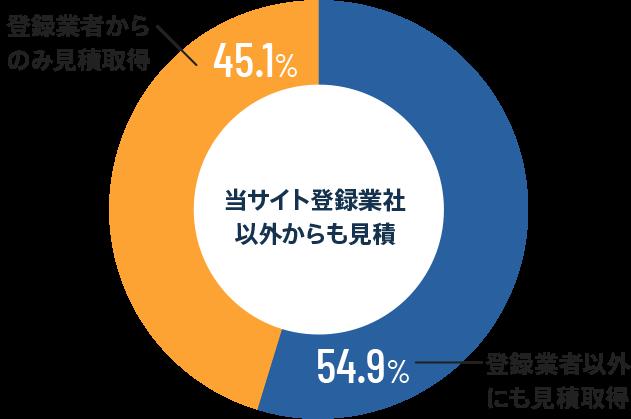 当サイト登録業者以外からも見積 登録業者以外にも見積取得-54.9% 登録業者からのみ見積取得-45.1%