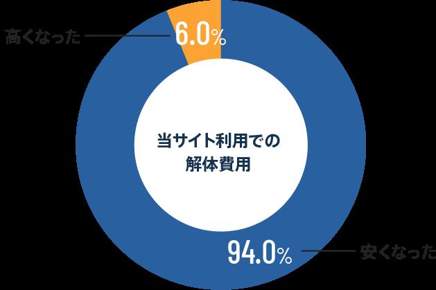 当サイト利用での解体費用 安くなった-94.0% 高くなった-6.0%