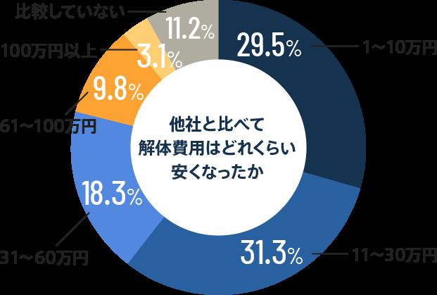 他社と比べて解体費用はどれくらい安くなったか 1〜10万円-29.5% 11~30万円-31.3% 31~60万円-18.3% 61~100万円-9.8% 100万円以上-3.1% 比較していない-11.2%